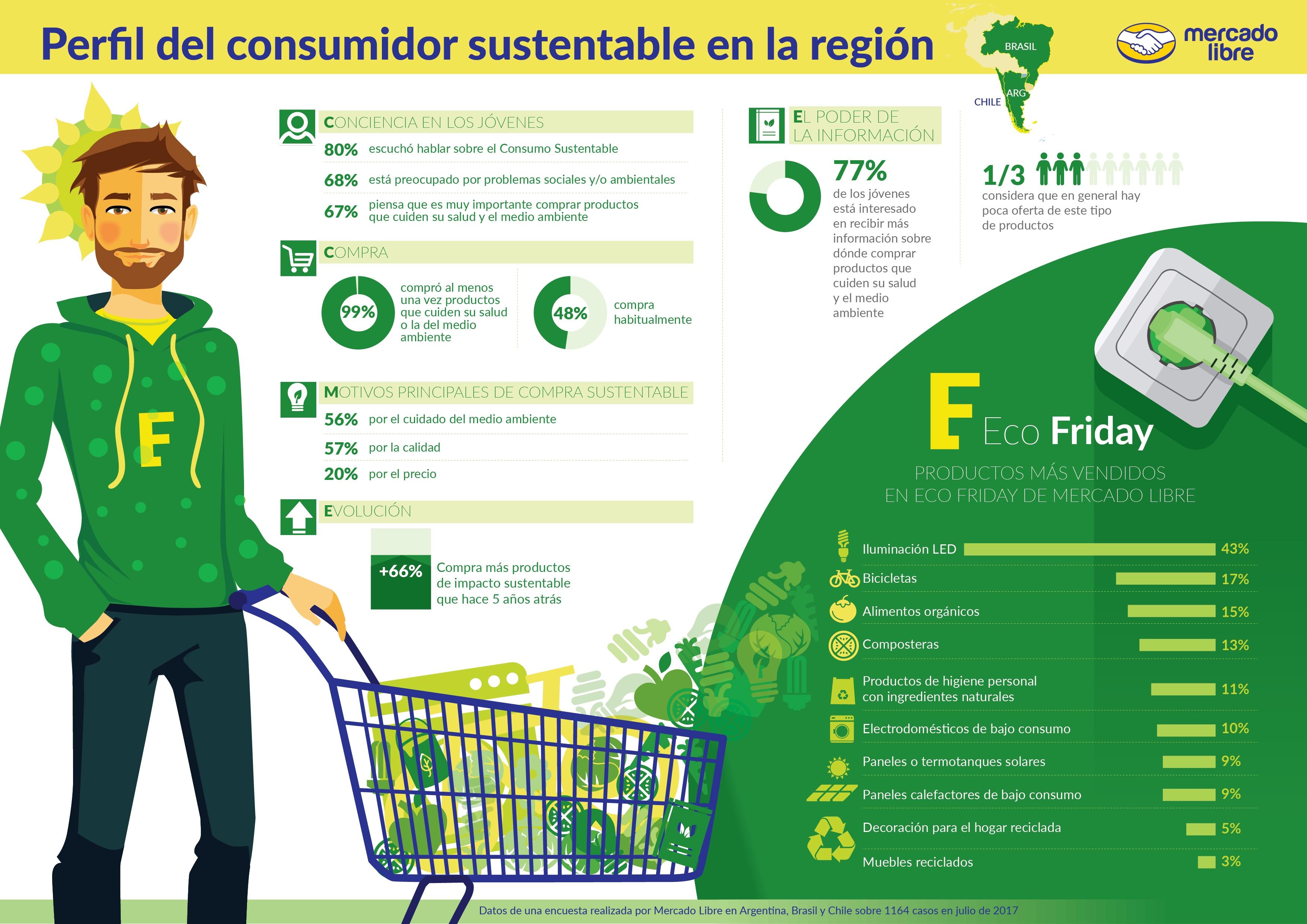 MercadoLibre EcoFriday