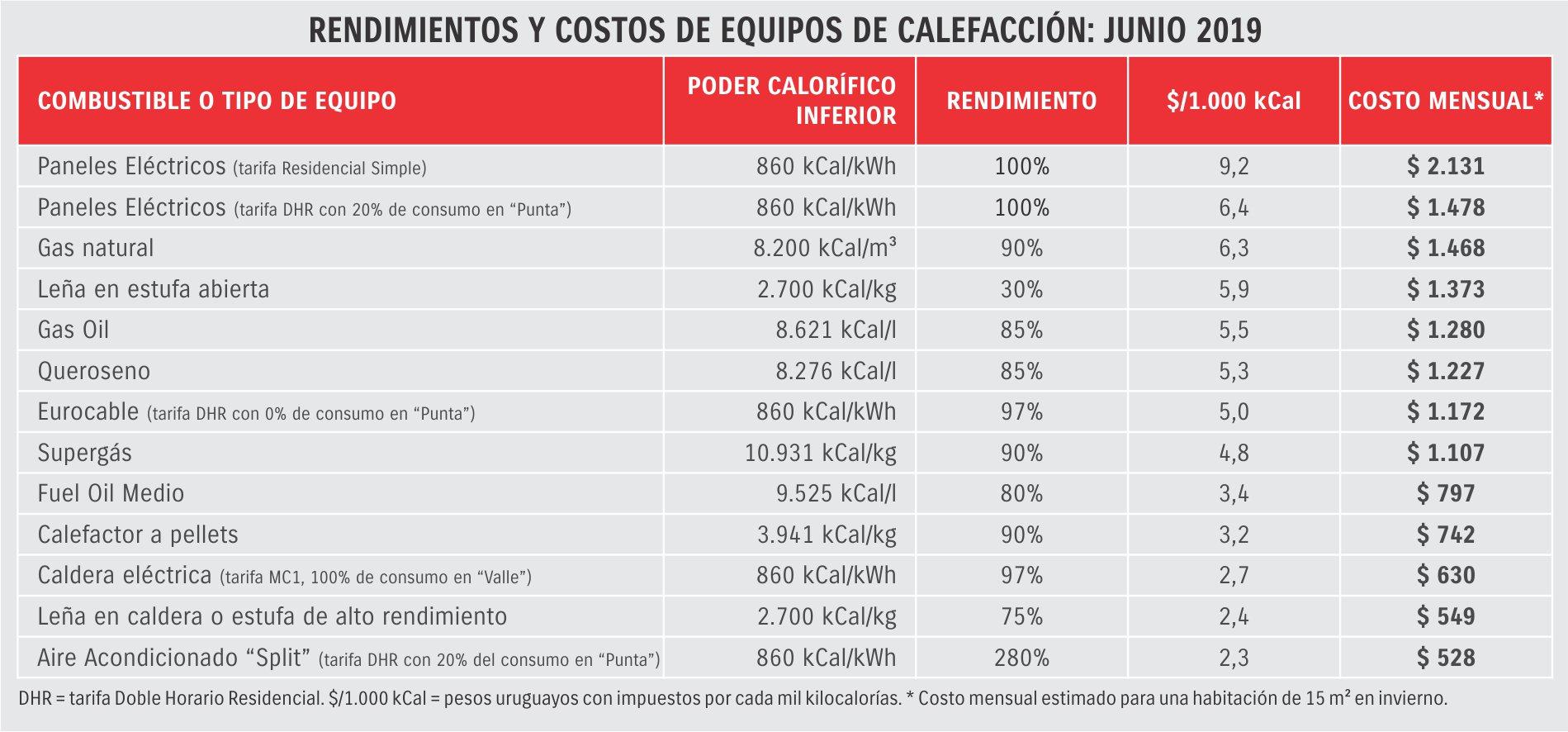 Costos de calefacción uruguay 2019